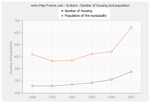 Gratens : Number of housing and population