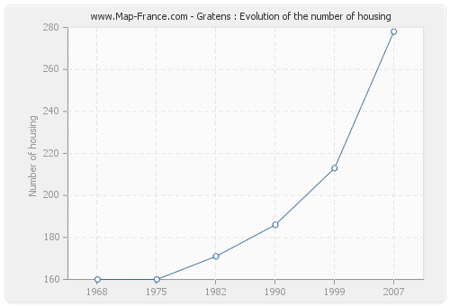 Gratens : Evolution of the number of housing