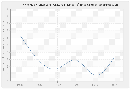 Gratens : Number of inhabitants by accommodation