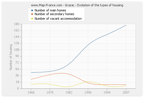 Grazac : Evolution of the types of housing