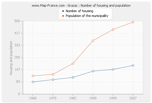 Grazac : Number of housing and population