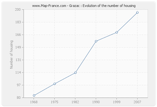 Grazac : Evolution of the number of housing