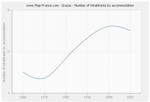 Grazac : Number of inhabitants by accommodation