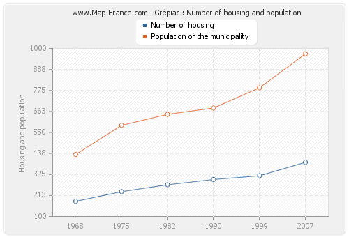 Grépiac : Number of housing and population