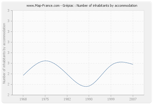Grépiac : Number of inhabitants by accommodation