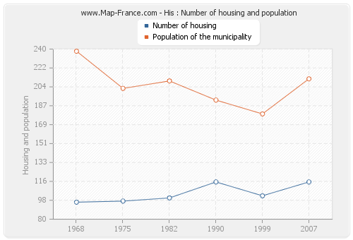 His : Number of housing and population