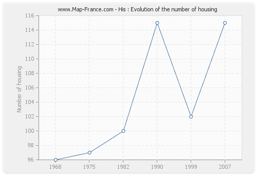 His : Evolution of the number of housing