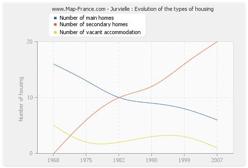 Jurvielle : Evolution of the types of housing