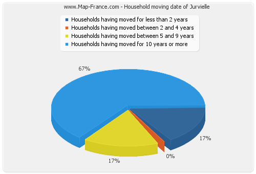 Household moving date of Jurvielle
