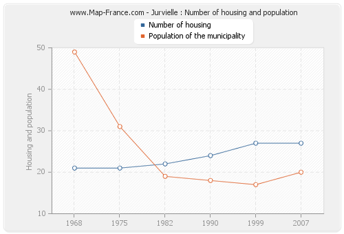Jurvielle : Number of housing and population