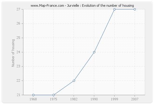 Jurvielle : Evolution of the number of housing