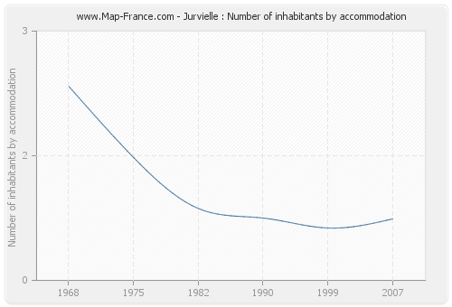 Jurvielle : Number of inhabitants by accommodation