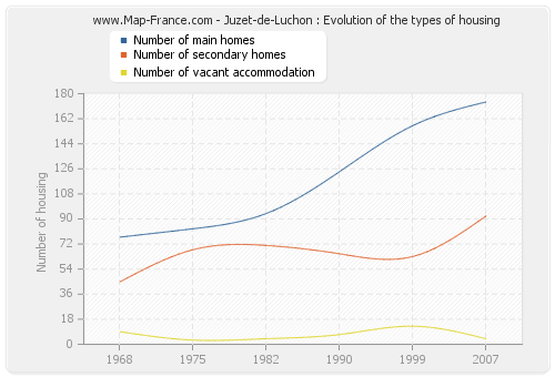 Juzet-de-Luchon : Evolution of the types of housing