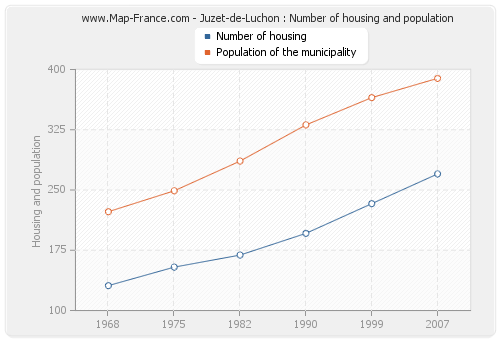 Juzet-de-Luchon : Number of housing and population