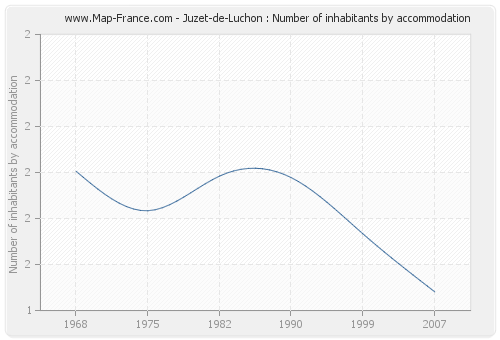 Juzet-de-Luchon : Number of inhabitants by accommodation