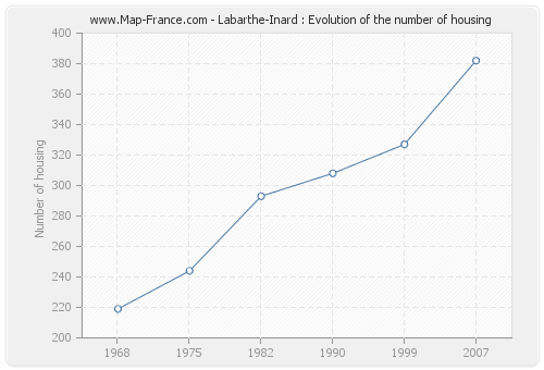 Labarthe-Inard : Evolution of the number of housing