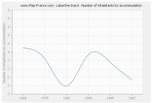 Labarthe-Inard : Number of inhabitants by accommodation
