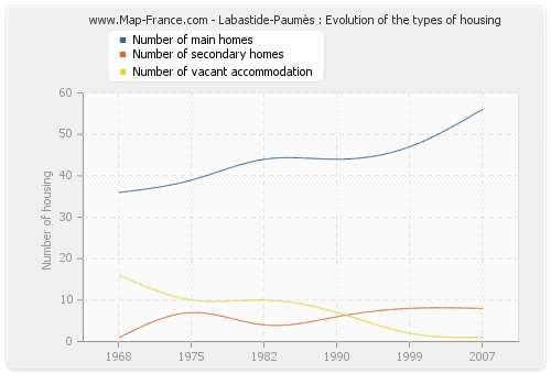 Labastide-Paumès : Evolution of the types of housing