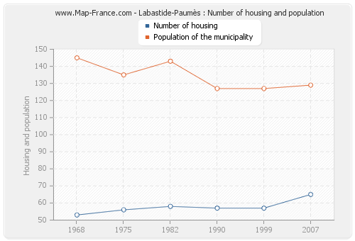 Labastide-Paumès : Number of housing and population
