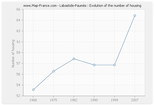 Labastide-Paumès : Evolution of the number of housing