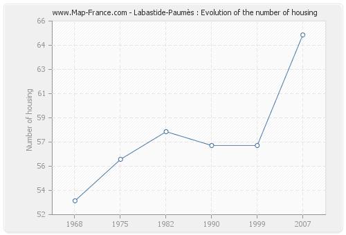 Labastide-Paumès : Evolution of the number of housing