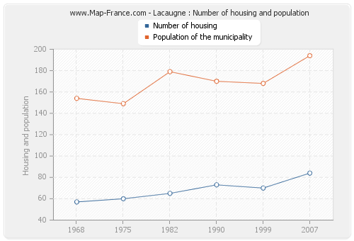 Lacaugne : Number of housing and population