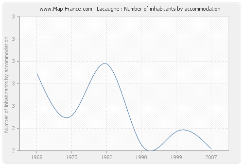 Lacaugne : Number of inhabitants by accommodation