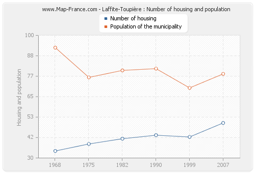 Laffite-Toupière : Number of housing and population