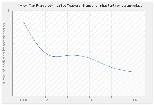 Laffite-Toupière : Number of inhabitants by accommodation