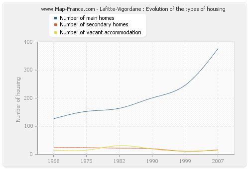 Lafitte-Vigordane : Evolution of the types of housing