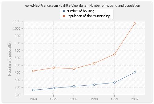 Lafitte-Vigordane : Number of housing and population