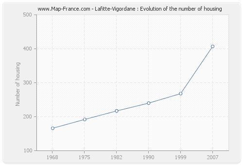 Lafitte-Vigordane : Evolution of the number of housing