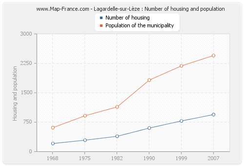 Lagardelle-sur-Lèze : Number of housing and population