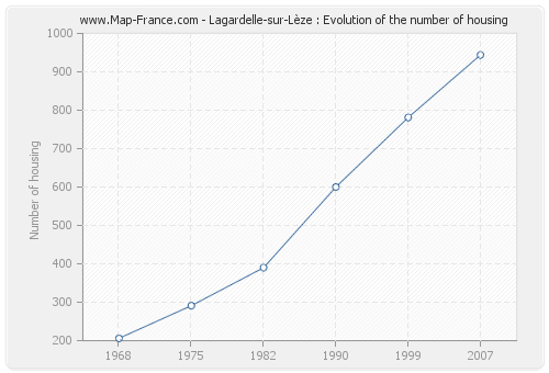 Lagardelle-sur-Lèze : Evolution of the number of housing