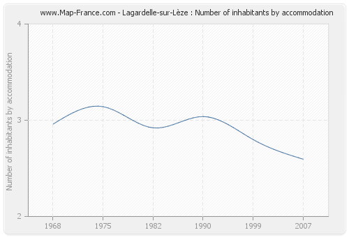 Lagardelle-sur-Lèze : Number of inhabitants by accommodation