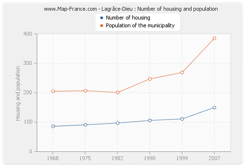 Lagrâce-Dieu : Number of housing and population
