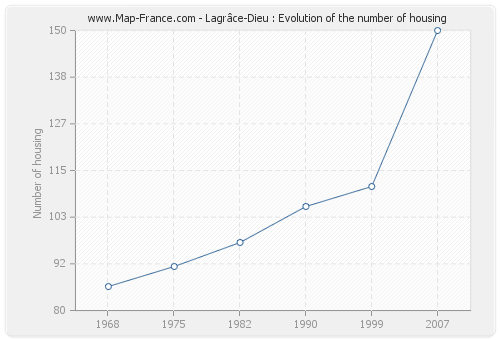 Lagrâce-Dieu : Evolution of the number of housing