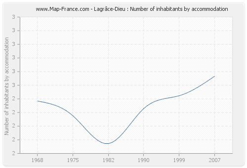 Lagrâce-Dieu : Number of inhabitants by accommodation