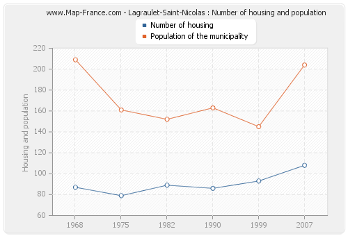 Lagraulet-Saint-Nicolas : Number of housing and population