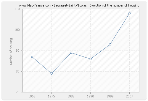 Lagraulet-Saint-Nicolas : Evolution of the number of housing