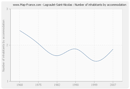 Lagraulet-Saint-Nicolas : Number of inhabitants by accommodation