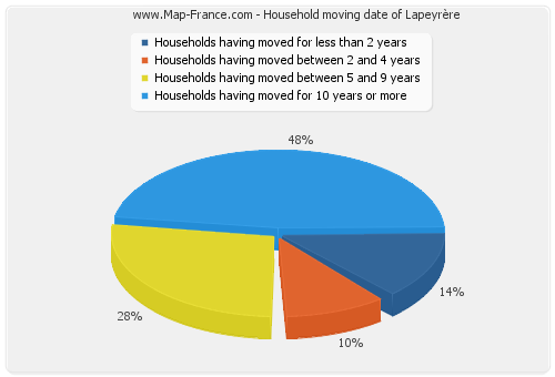 Household moving date of Lapeyrère