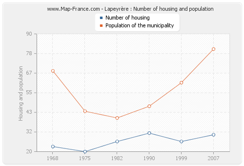 Lapeyrère : Number of housing and population
