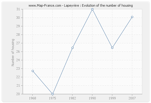 Lapeyrère : Evolution of the number of housing