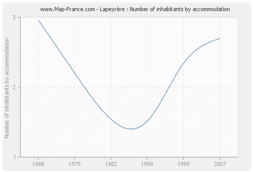 Lapeyrère : Number of inhabitants by accommodation