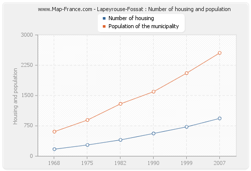 Lapeyrouse-Fossat : Number of housing and population
