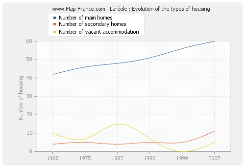 Laréole : Evolution of the types of housing
