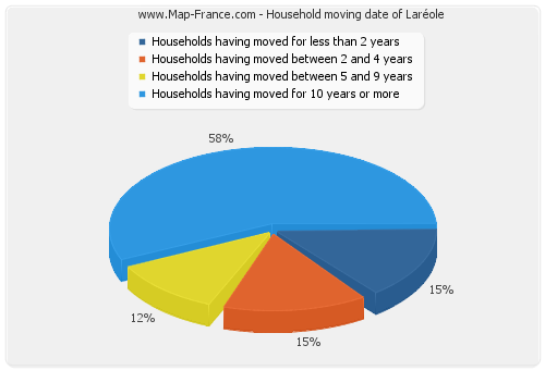 Household moving date of Laréole