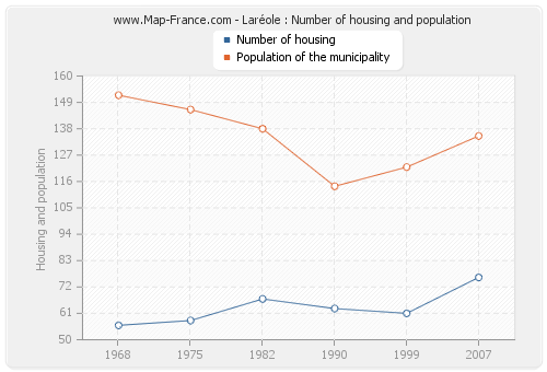 Laréole : Number of housing and population