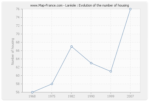 Laréole : Evolution of the number of housing